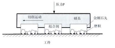 固着磨料研磨加工模型图