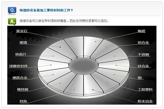 平面研磨机HD-910Q加工范围