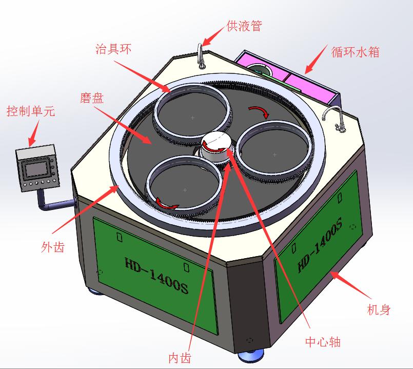 HD-1400S模芯修复抛光机